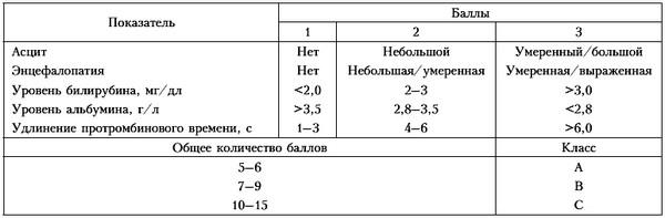 Классификация степени тяжести цирроза печени по Чайлд-Пью