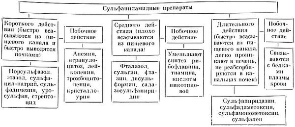 Классификация сульфаниламидных препаратов