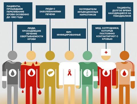 Показания для проведения вакцинации от гепатита