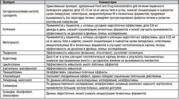 Препараты, применяемые в лечении первичного билиарного цирроза