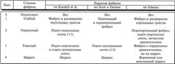 Стадии хронического гепатита