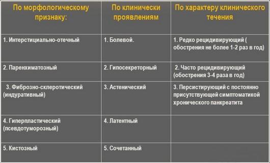 Классификация панкреатита по Ивашкину