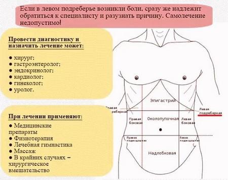 Лечение боли в левом подреберье