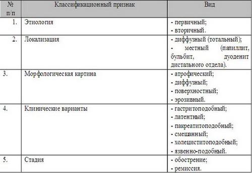 Классификация дуоденита
