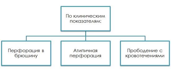 Классификация прободной язвы двенадцатиперстной кишки