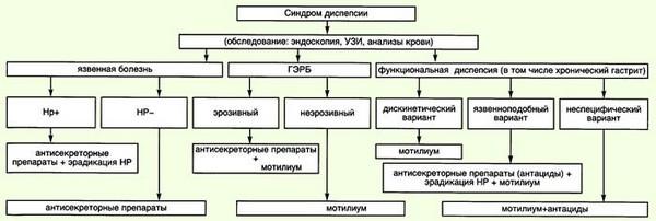 Синдром кишечной диспепсии