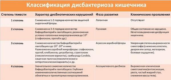 Степени дисбактериоза кишечника