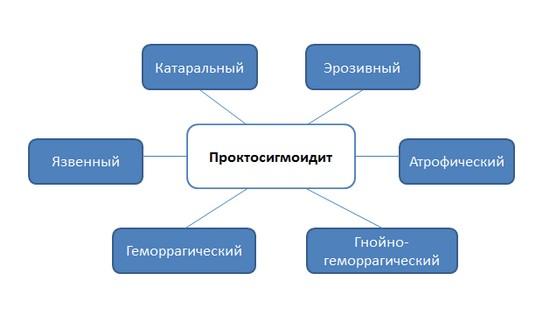 Виды проктосигмоидита