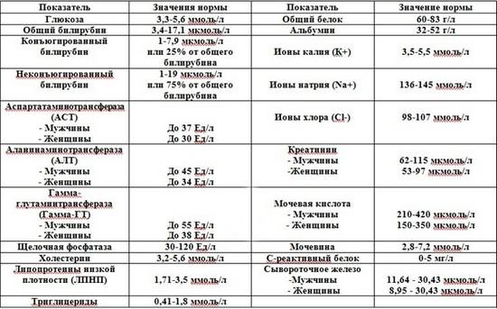 Анализ биохимии крови алт выше нормы Справка из психоневрологического диспансера Шелепихинский тупик