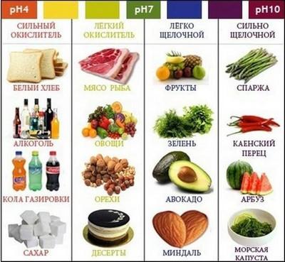 Окислительные свойства продуктов