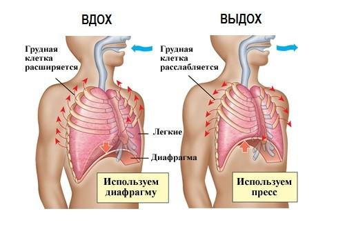 Дыхательная гимнастика при панкреатите