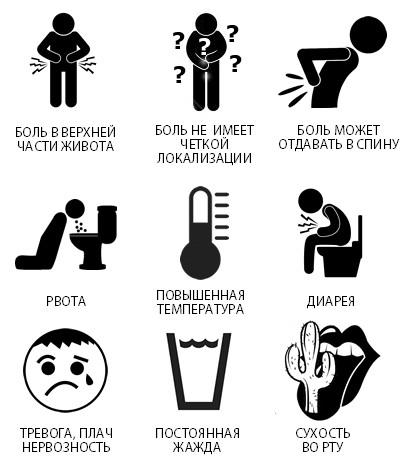 Симптомы реактивного панкреатита у детей