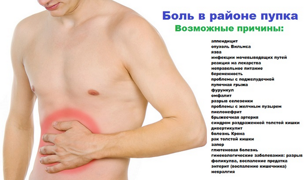 Основные причины боли в животе в области пупка