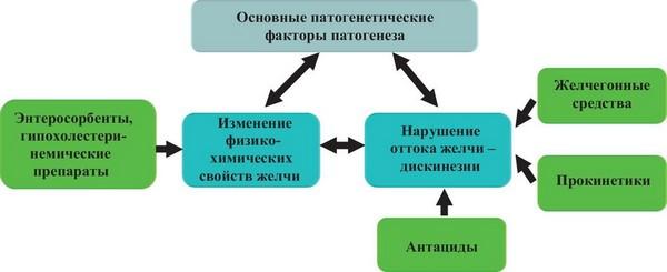 Схема лечения билиарного сладжа