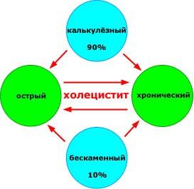 Типы холецистита